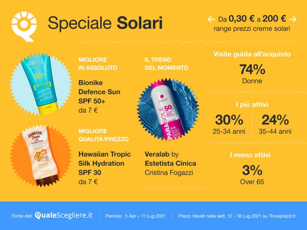 Creme solari, quali scegliere? Le migliori da acquistare in base al fototipo di pelle